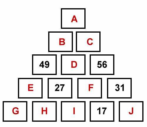 Pyramide de chiffres